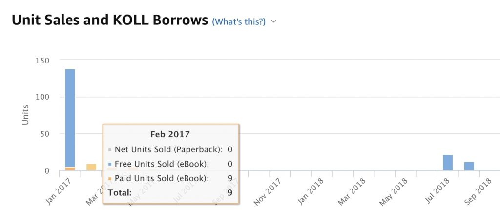 Stats of actual books sold vs free downloads on Amazon KDP